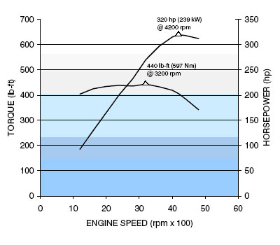 gm 8 1l v-8 horsepower and torque curve chart