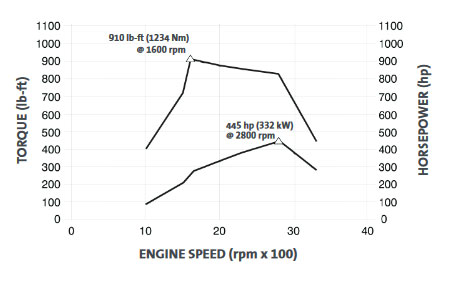 Makingsense Torque furthermore Torque Curve additionally P De G additionally Lc Power Torque as well Vnt Turbo. on diesel engine torque curve
