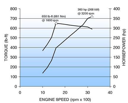 duramax lbz horsepower & torque curve